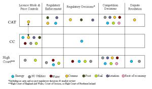 Regulatory decisions